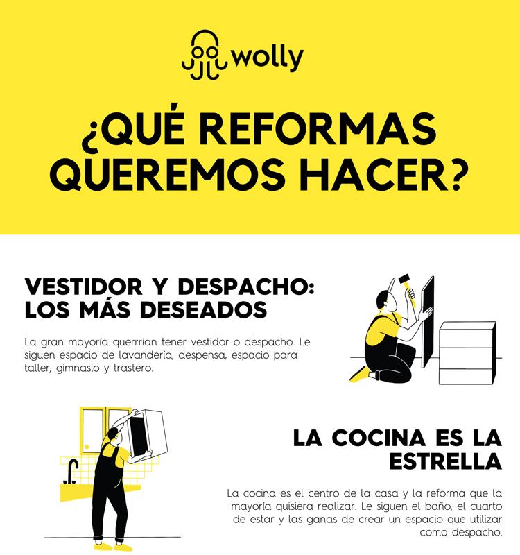 Los usuarios de WOLLY eligen el vestidor y el despacho como las dos estancias más deseadas para sus hogares